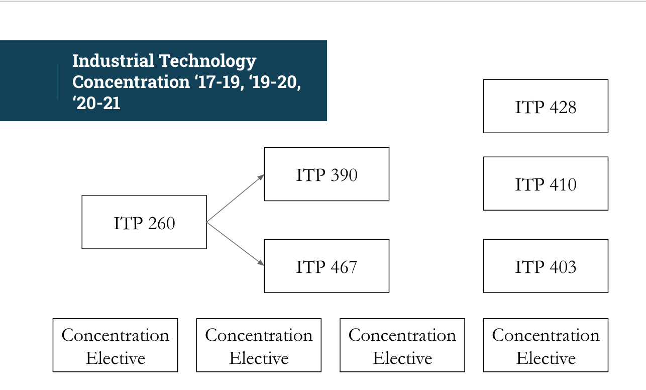 Industrial Technology Concentration Flow Chart