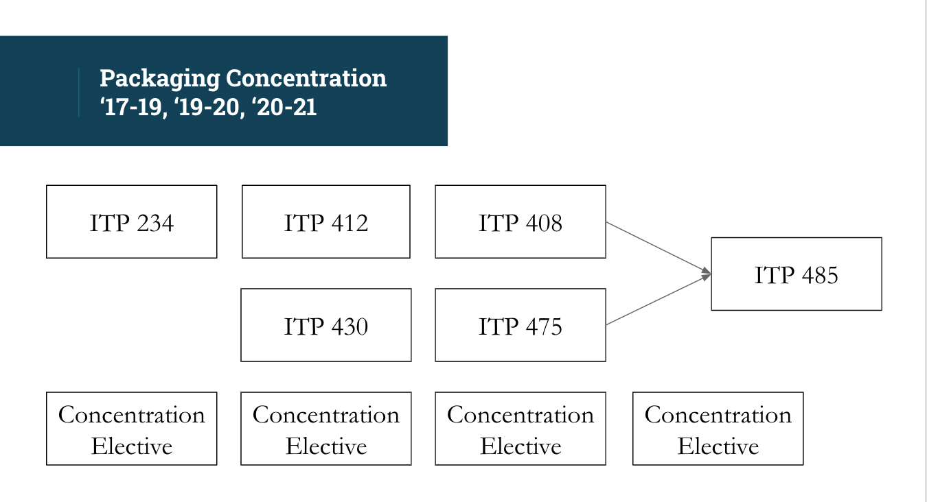 Packaging Concentration Flow Chart