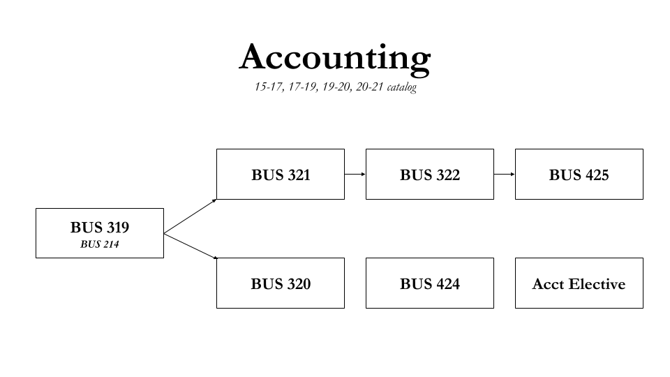 Accounting Flowchart