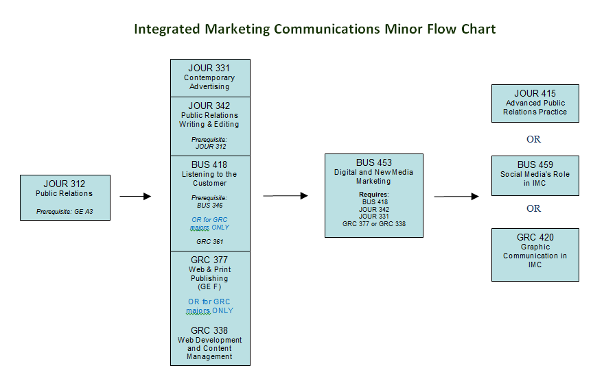 how to create a flow chart for a imc